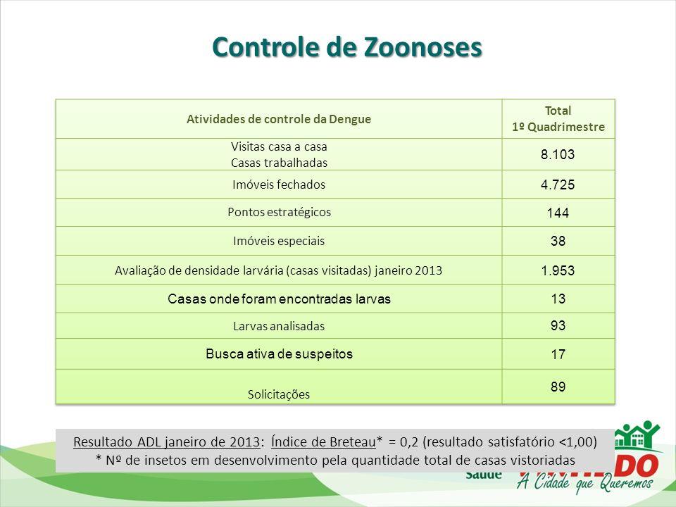 Atividades de controle da Dengue