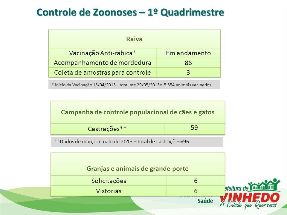 Controle de Zoonoses – 1º Quadrimestre