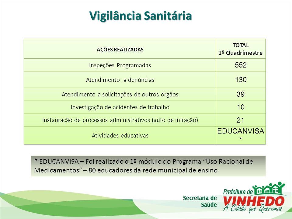 Vigilância Sanitária 552 130 39 10 21 EDUCANVISA*