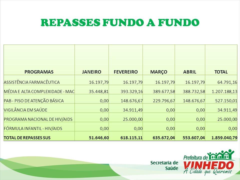 REPASSES FUNDO A FUNDO PROGRAMAS JANEIRO FEVEREIRO MARÇO ABRIL TOTAL