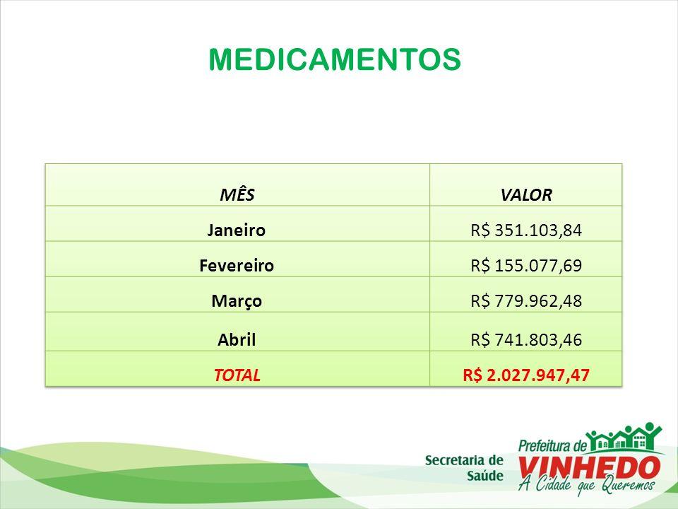 MEDICAMENTOS MÊS VALOR Janeiro R$ 351.103,84 Fevereiro R$ 155.077,69