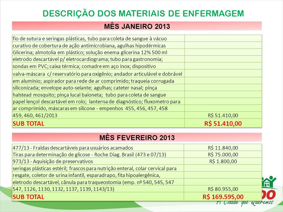 DESCRIÇÃO DOS MATERIAIS DE ENFERMAGEM