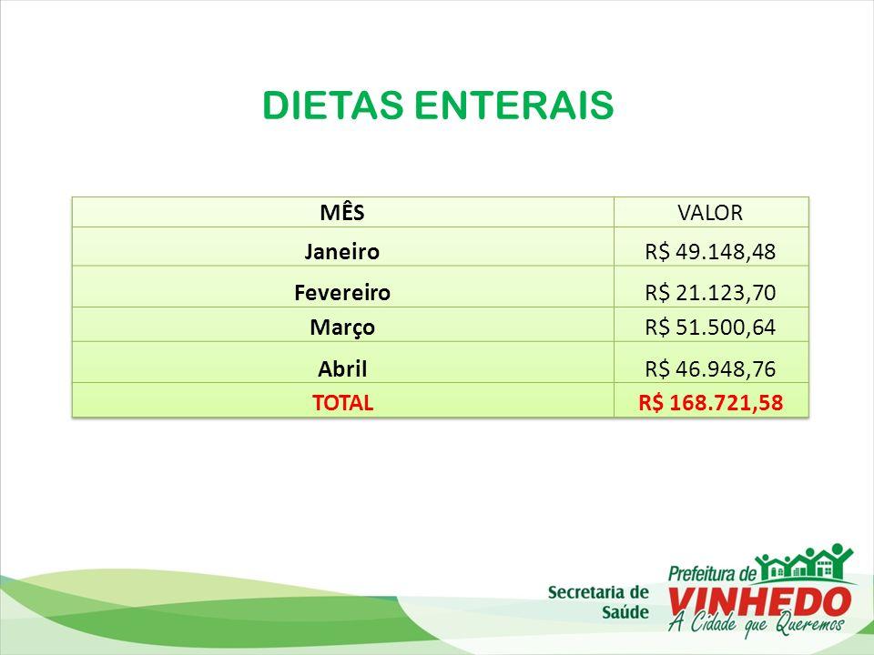 DIETAS ENTERAIS MÊS VALOR Janeiro R$ 49.148,48 Fevereiro R$ 21.123,70