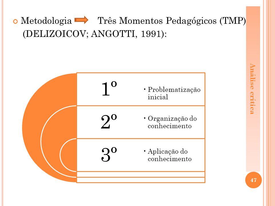 1º 2º 3º Metodologia Três Momentos Pedagógicos (TMP)