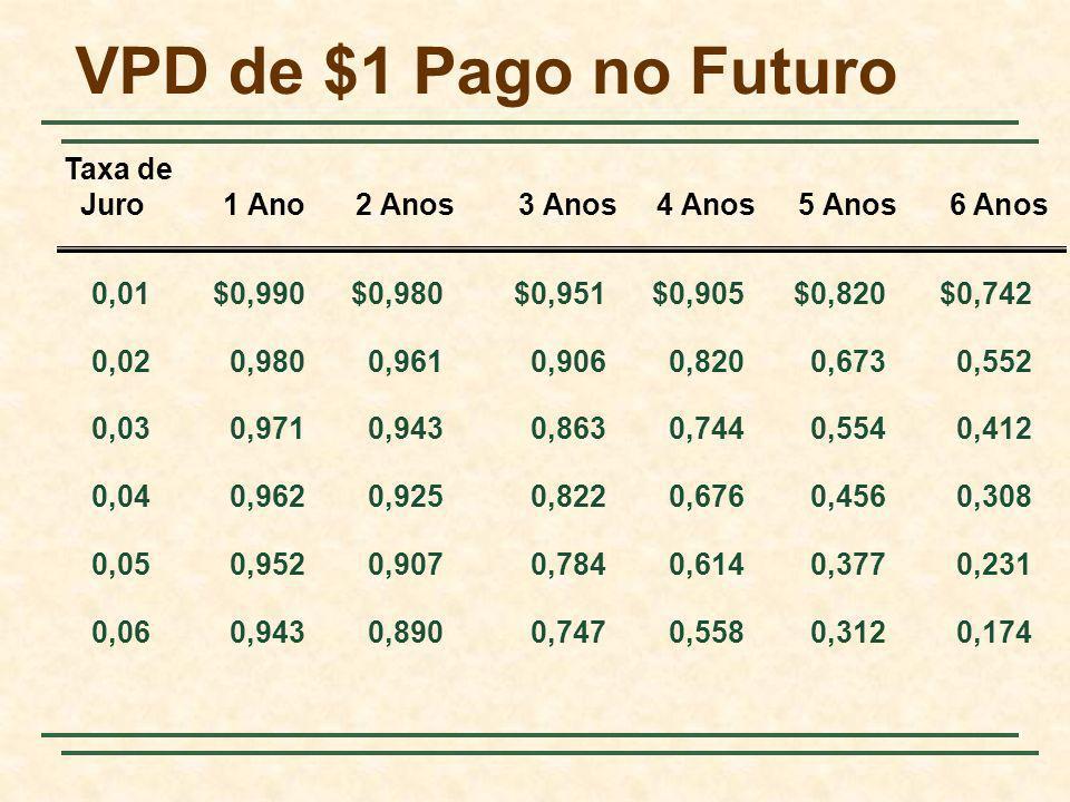 VPD de $1 Pago no Futuro Taxa de