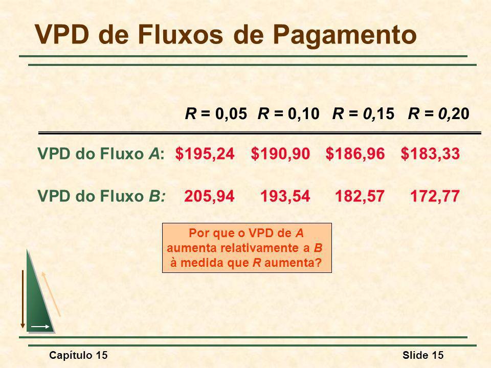 VPD de Fluxos de Pagamento