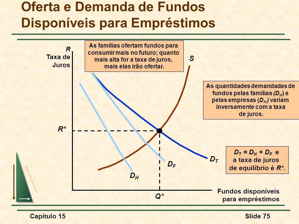 Oferta e Demanda de Fundos Disponíveis para Empréstimos