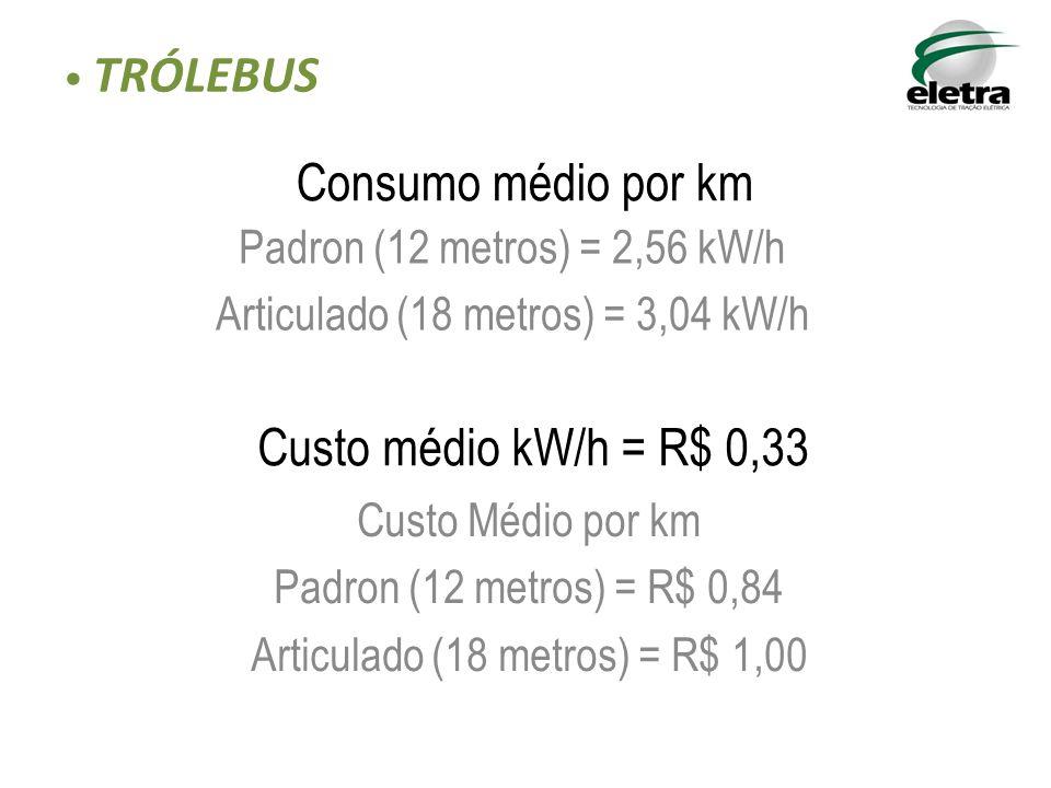 Padron (12 metros) = 2,56 kW/h Articulado (18 metros) = 3,04 kW/h