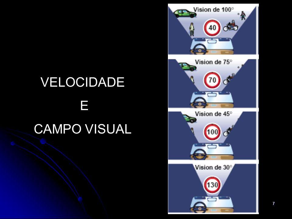 VELOCIDADE E CAMPO VISUAL