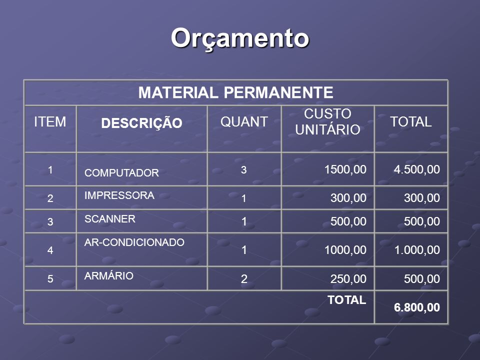 Orçamento MATERIAL PERMANENTE ITEM DESCRIÇÃO QUANT CUSTO UNITÁRIO