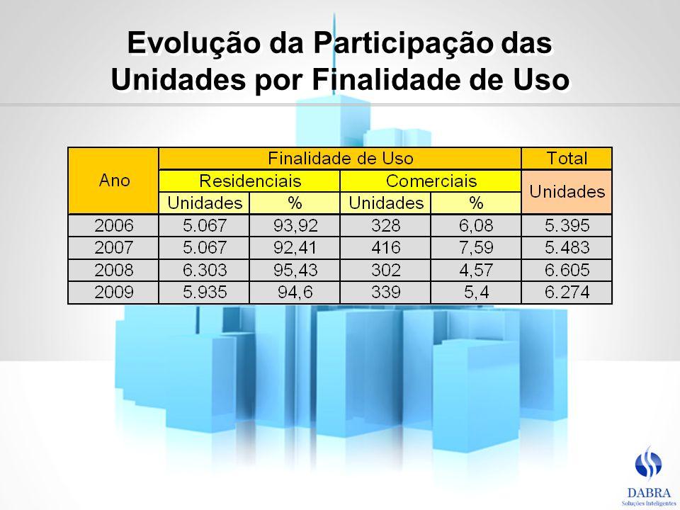 Evolução da Participação das Unidades por Finalidade de Uso