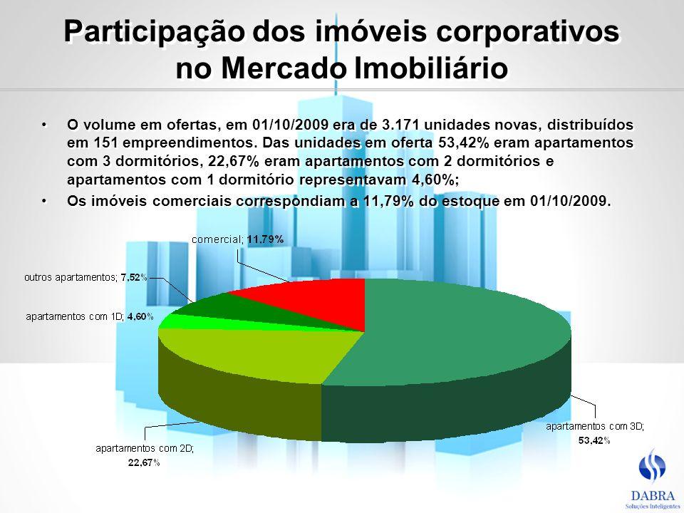 Participação dos imóveis corporativos no Mercado Imobiliário