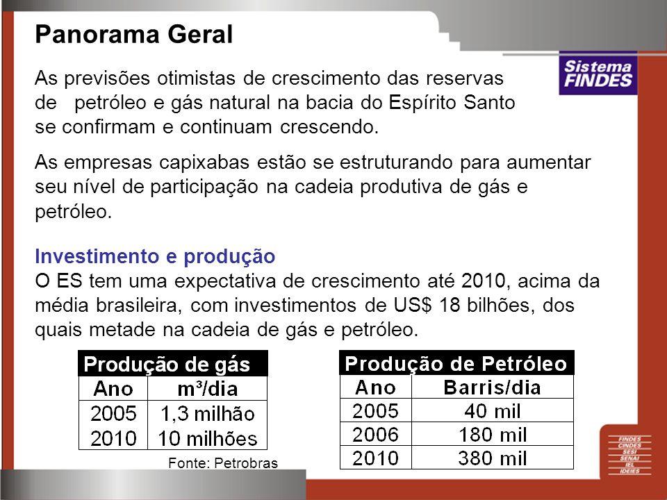 Panorama Geral As previsões otimistas de crescimento das reservas