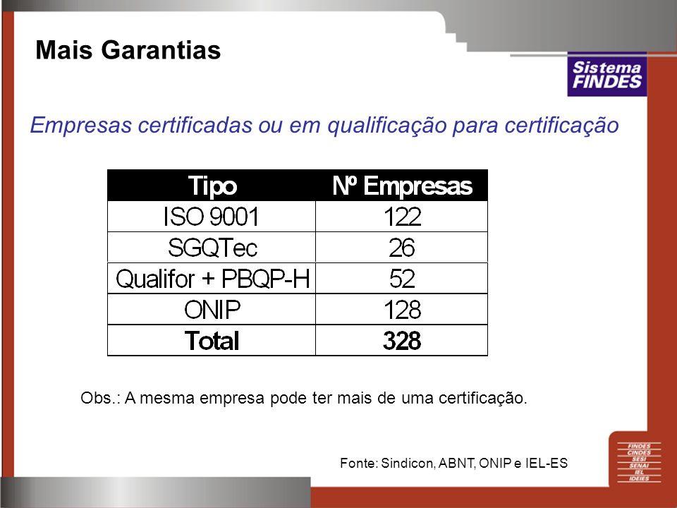 Mais Garantias Empresas certificadas ou em qualificação para certificação. Obs.: A mesma empresa pode ter mais de uma certificação.