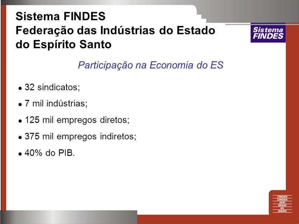 Sistema FINDES Federação das Indústrias do Estado do Espírito Santo