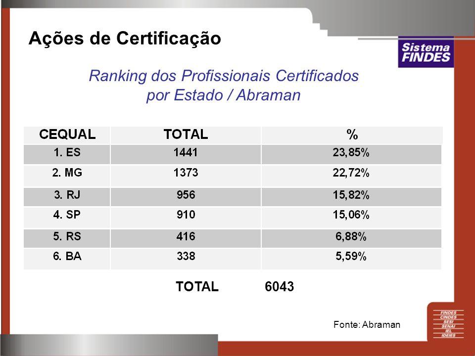 Ranking dos Profissionais Certificados