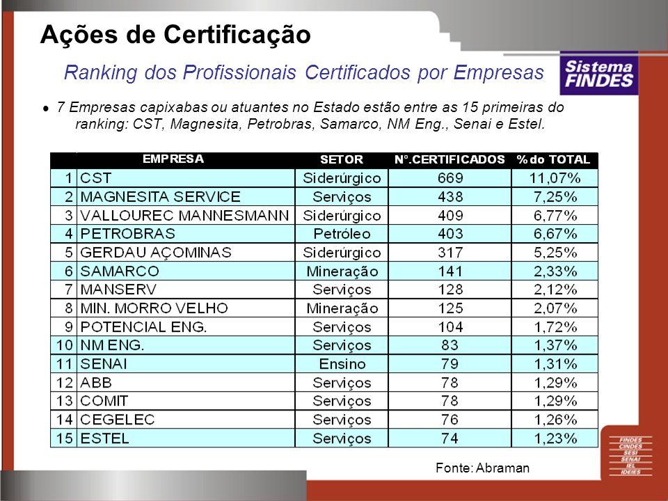 Ranking dos Profissionais Certificados por Empresas