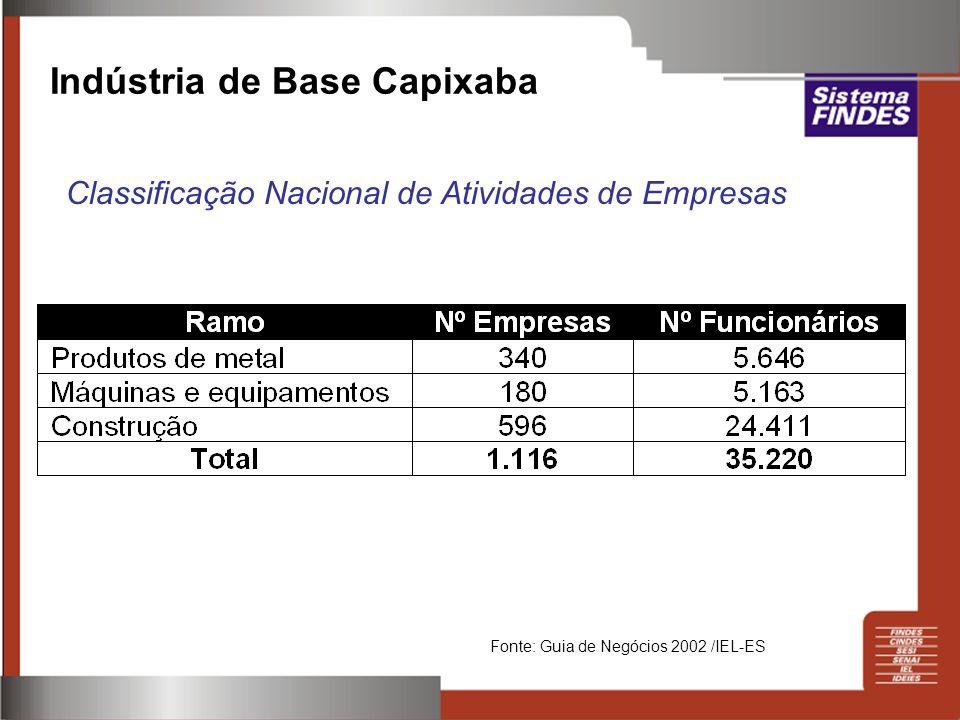 Indústria de Base Capixaba