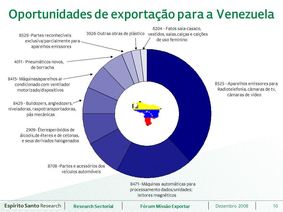 Oportunidades de exportação para a Venezuela
