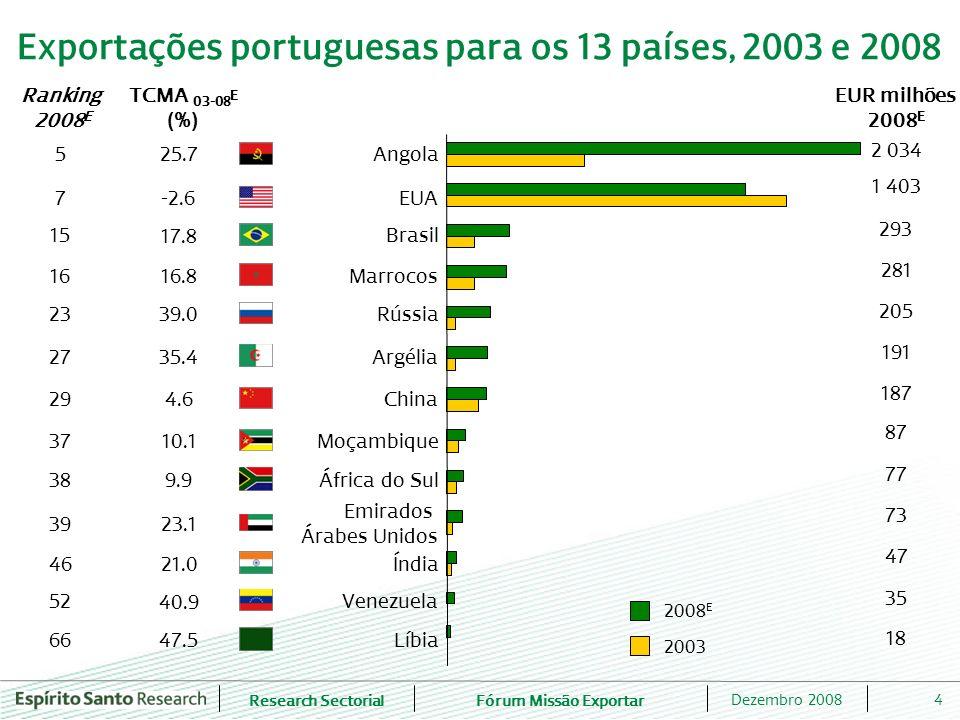 Exportações portuguesas para os 13 países, 2003 e 2008