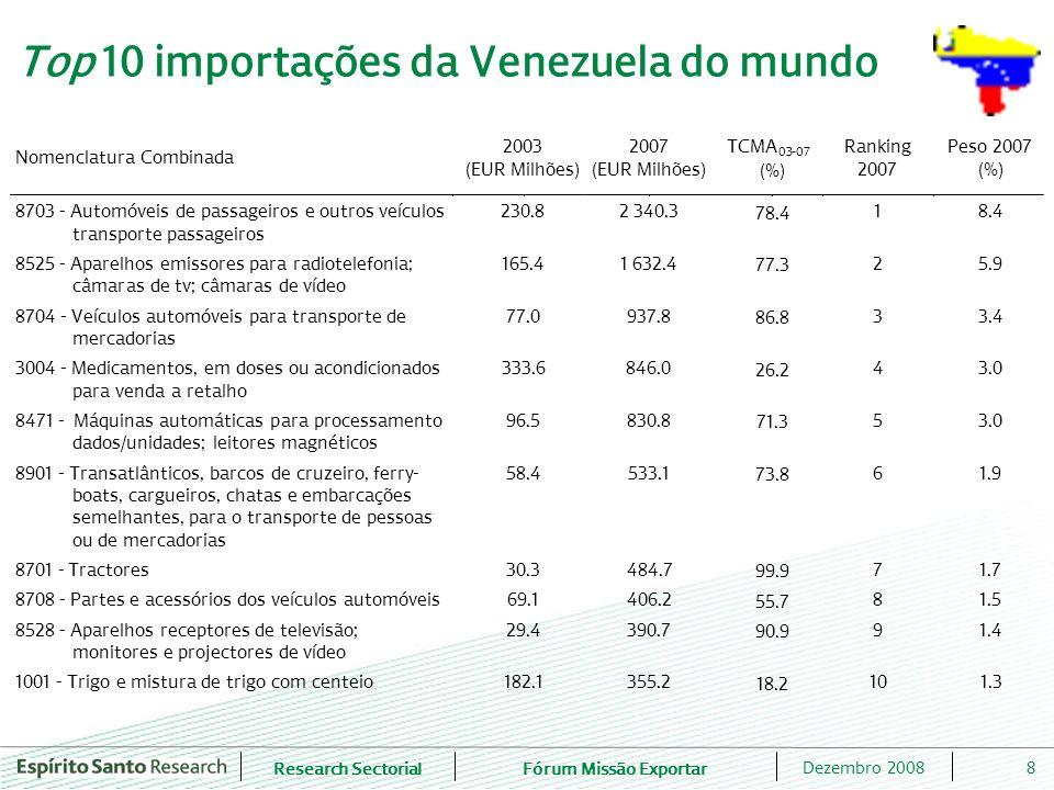 Top 10 importações da Venezuela do mundo