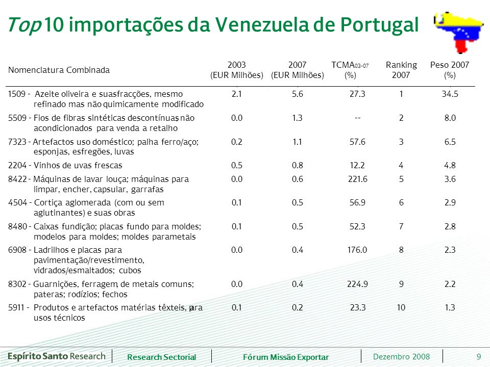 Top 10 importações da Venezuela de Portugal