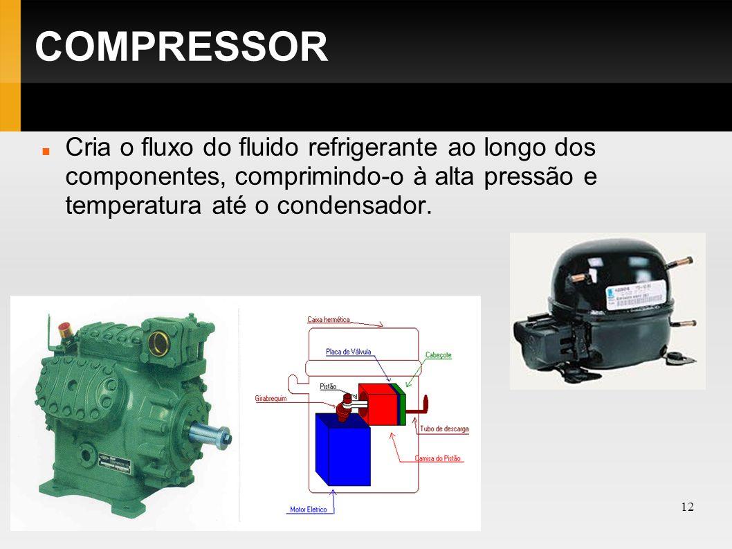 COMPRESSOR Cria o fluxo do fluido refrigerante ao longo dos componentes, comprimindo-o à alta pressão e temperatura até o condensador.