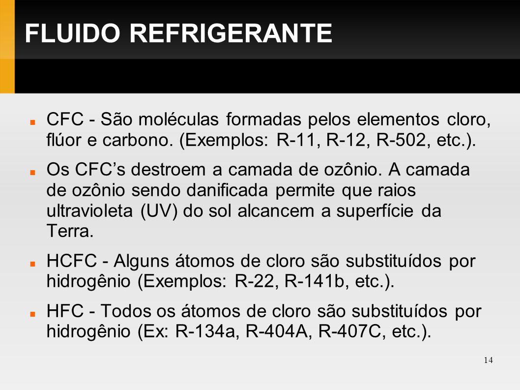 FLUIDO REFRIGERANTE CFC - São moléculas formadas pelos elementos cloro, flúor e carbono. (Exemplos: R-11, R-12, R-502, etc.).