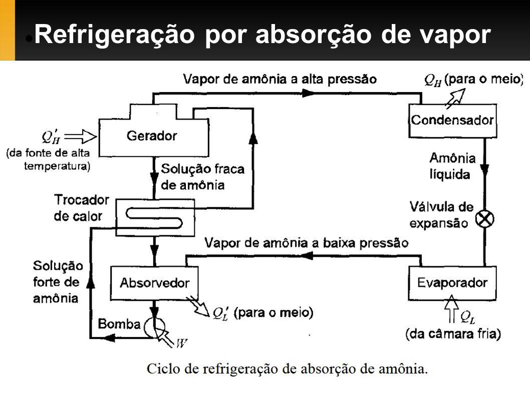Refrigeração por absorção de vapor