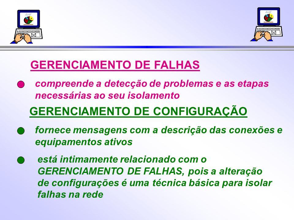 GERENCIAMENTO DE FALHAS GERENCIAMENTO DE CONFIGURAÇÃO