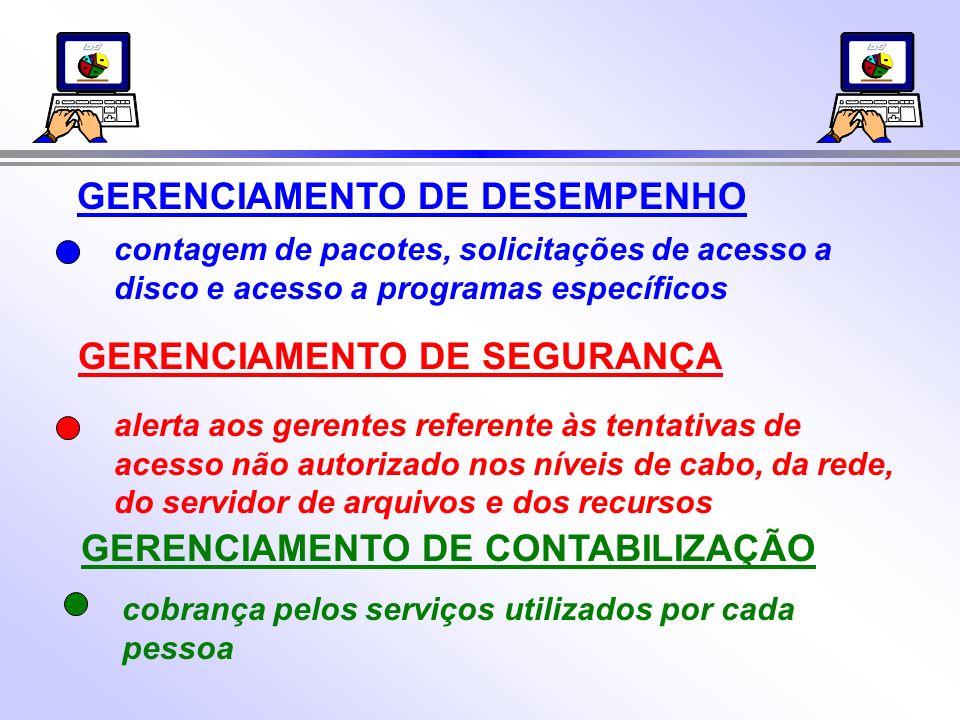 GERENCIAMENTO DE DESEMPENHO