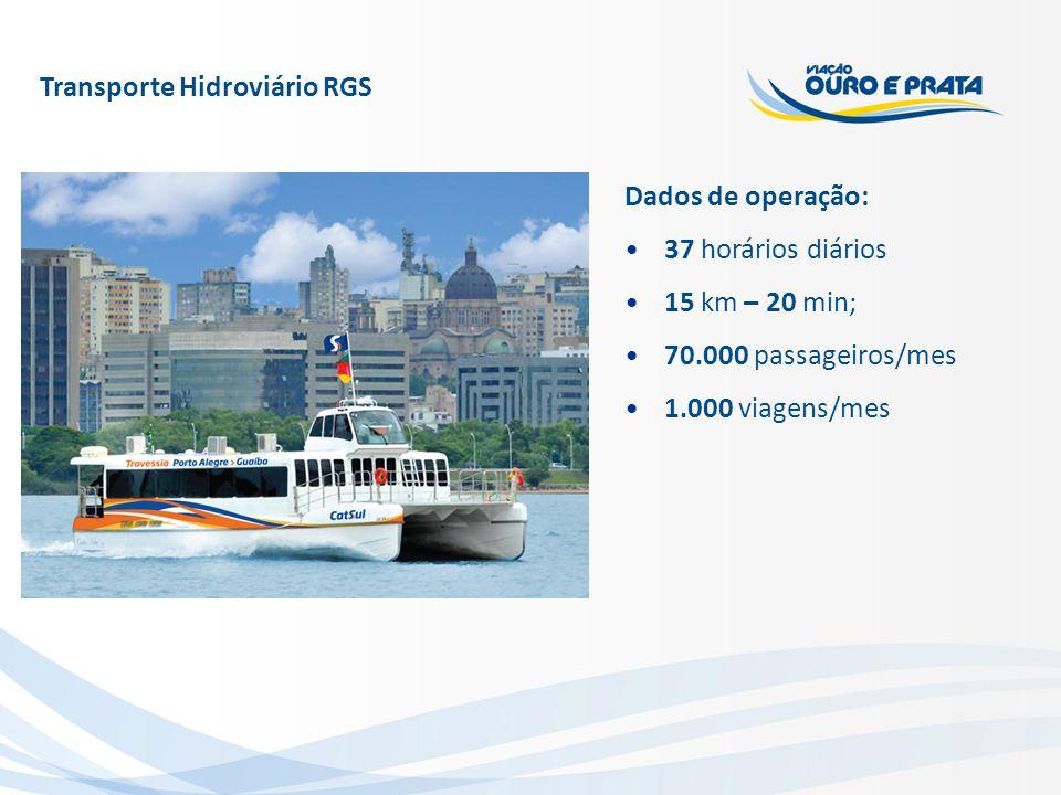 Transporte Hidroviário RGS