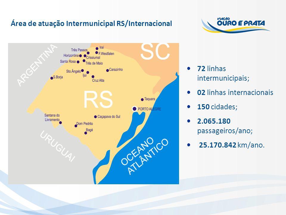 Área de atuação Intermunicipal RS/Internacional