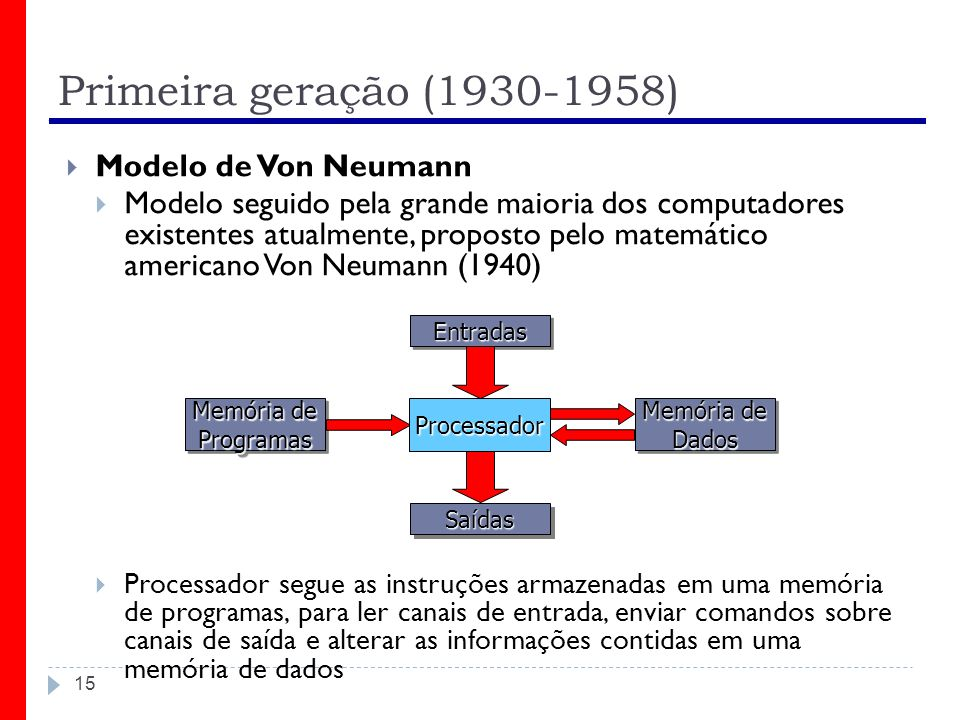 Primeira geração (1930-1958) Modelo de Von Neumann