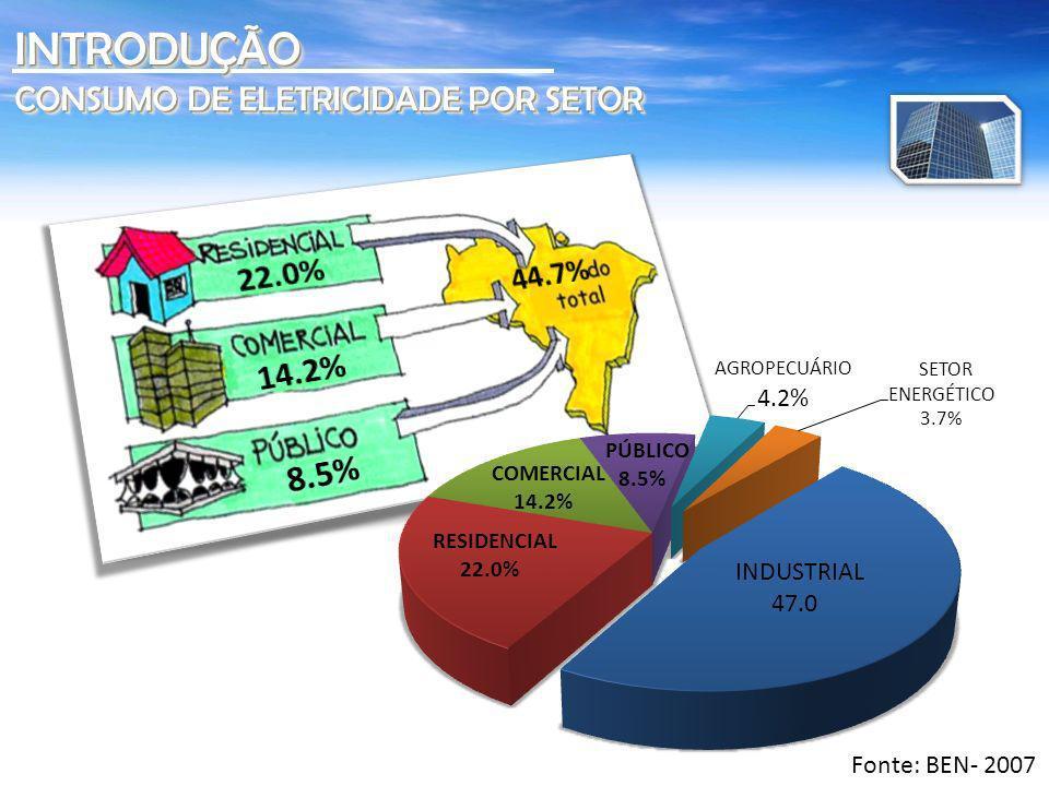 INTRODUÇÃO 44.7% CONSUMO DE ELETRICIDADE POR SETOR 22.0% 14.2% 8.5%