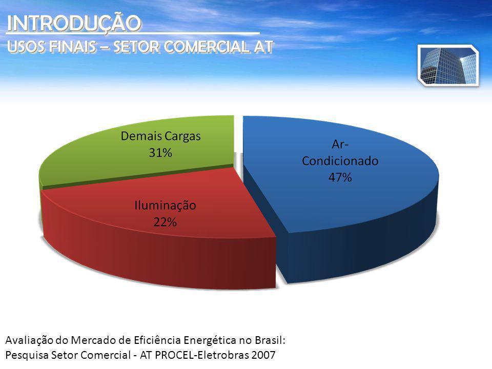 INTRODUÇÃO USOS FINAIS – SETOR COMERCIAL AT