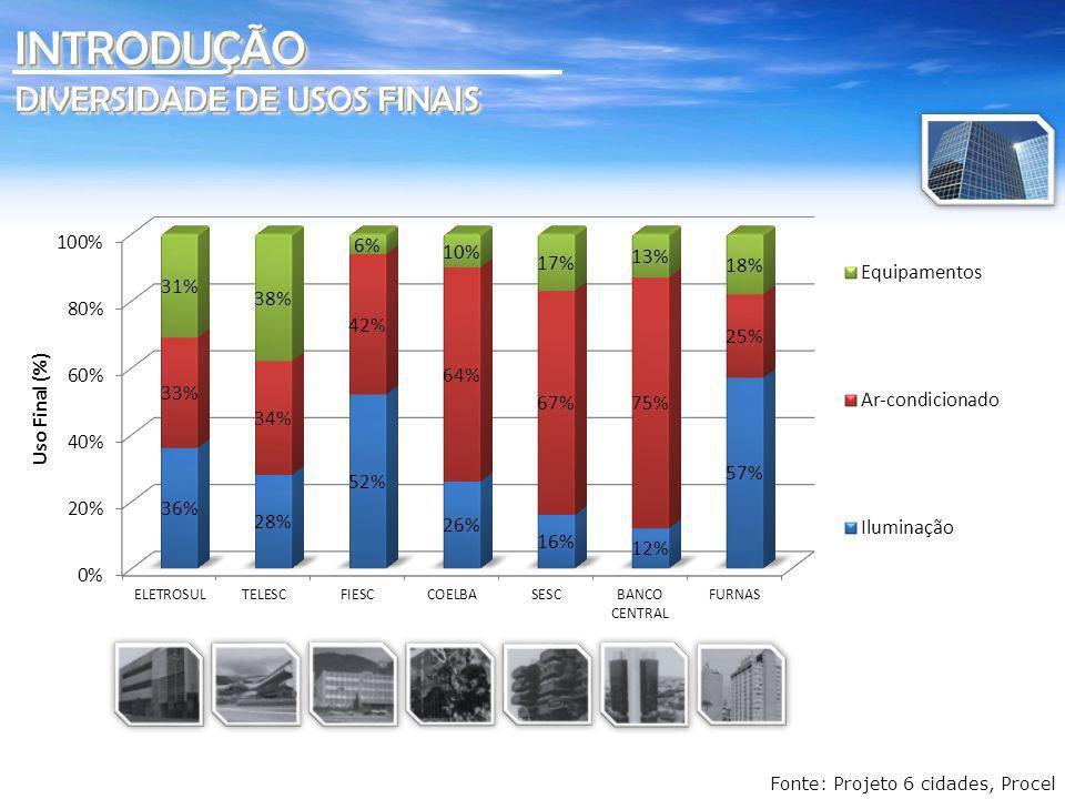 INTRODUÇÃO DIVERSIDADE DE USOS FINAIS Fonte: Projeto 6 cidades, Procel