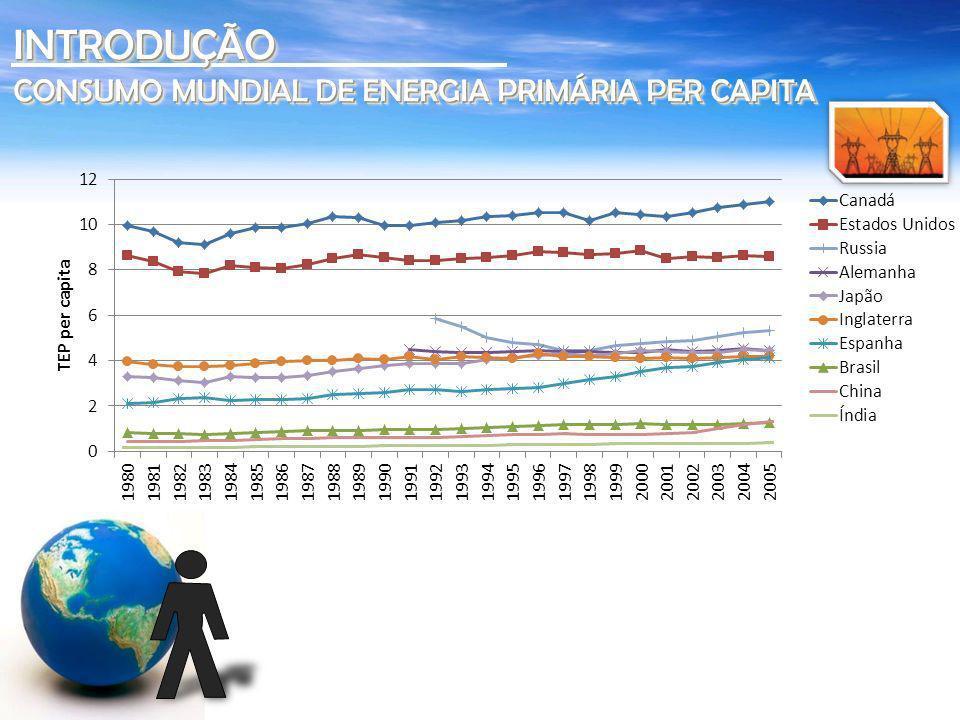 INTRODUÇÃO CONSUMO MUNDIAL DE ENERGIA PRIMÁRIA PER CAPITA