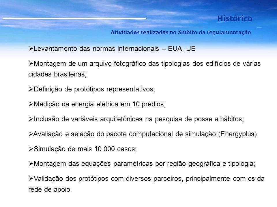 Histórico Levantamento das normas internacionais – EUA, UE