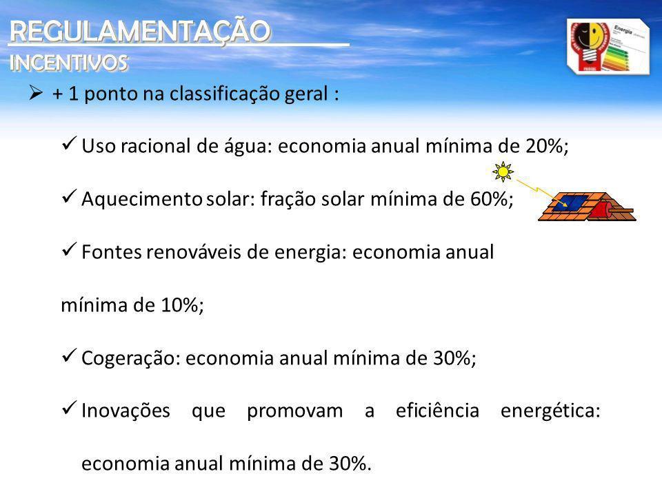 REGULAMENTAÇÃO INCENTIVOS + 1 ponto na classificação geral :