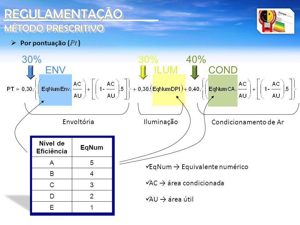 REGULAMENTAÇÃO MÉTODO PRESCRITIVO 30% 30% 40% ENV ILUM COND