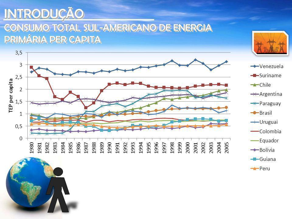 INTRODUÇÃO CONSUMO TOTAL SUL-AMERICANO DE ENERGIA PRIMÁRIA PER CAPITA