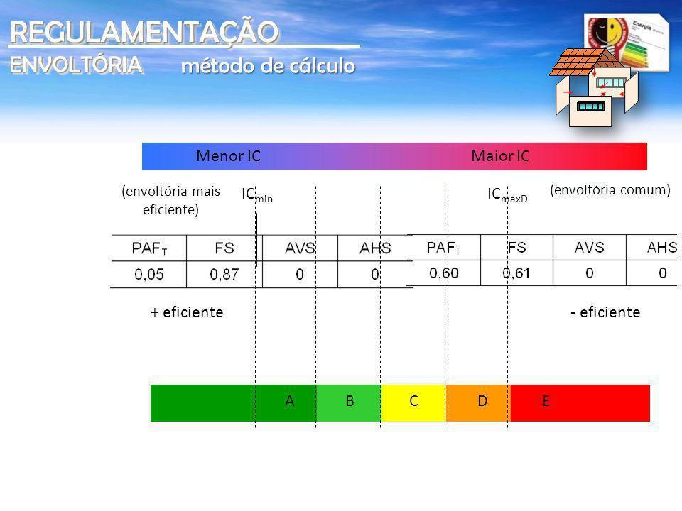 REGULAMENTAÇÃO ENVOLTÓRIA método de cálculo Menor IC Maior IC