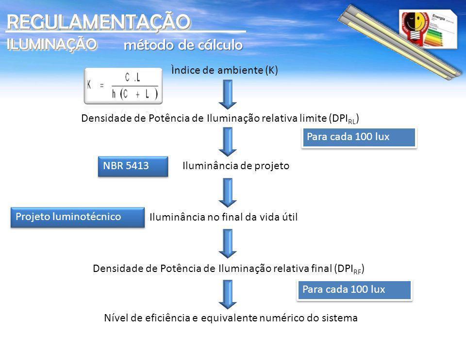 Nível de eficiência e equivalente numérico do sistema