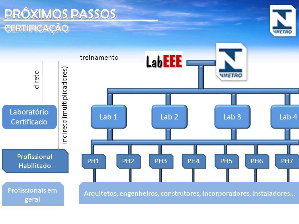 PRÓXIMOS PASSOS CERTIFICAÇÃO Laboratório Certificado Lab 1 Lab 2 Lab 3