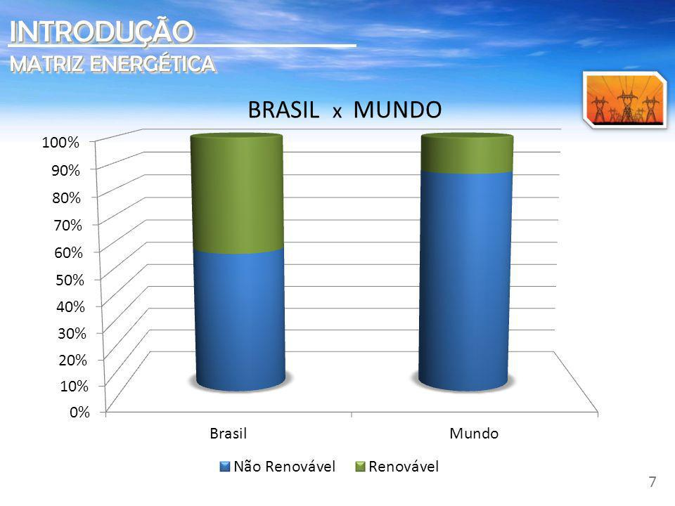 INTRODUÇÃO MATRIZ ENERGÉTICA BRASIL x MUNDO