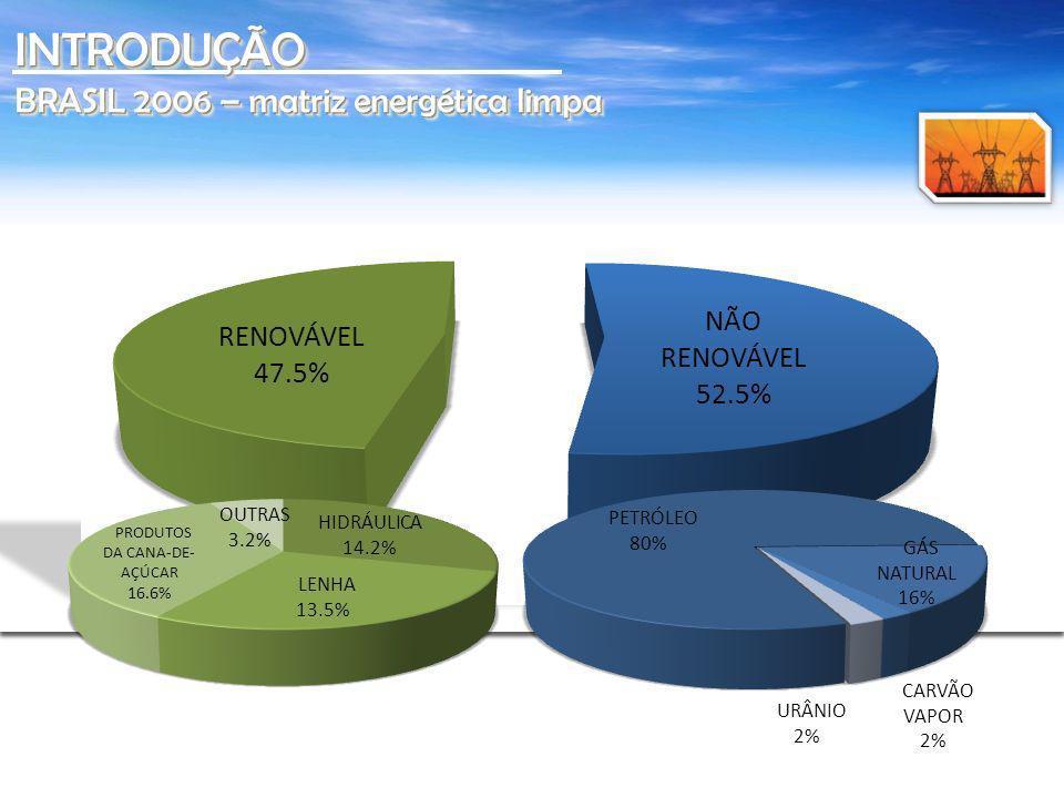 INTRODUÇÃO BRASIL 2006 – matriz energética limpa Sem legenda.