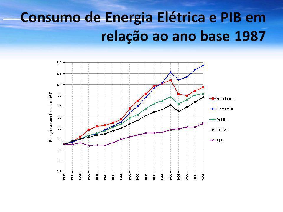 Consumo de Energia Elétrica e PIB em relação ao ano base 1987