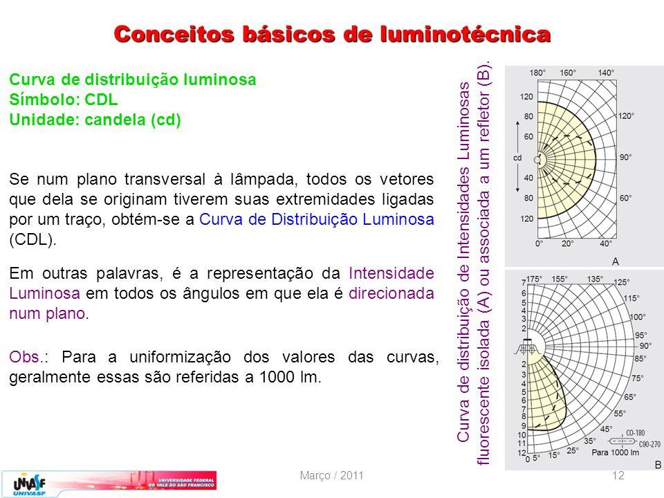 Conceitos básicos de luminotécnica