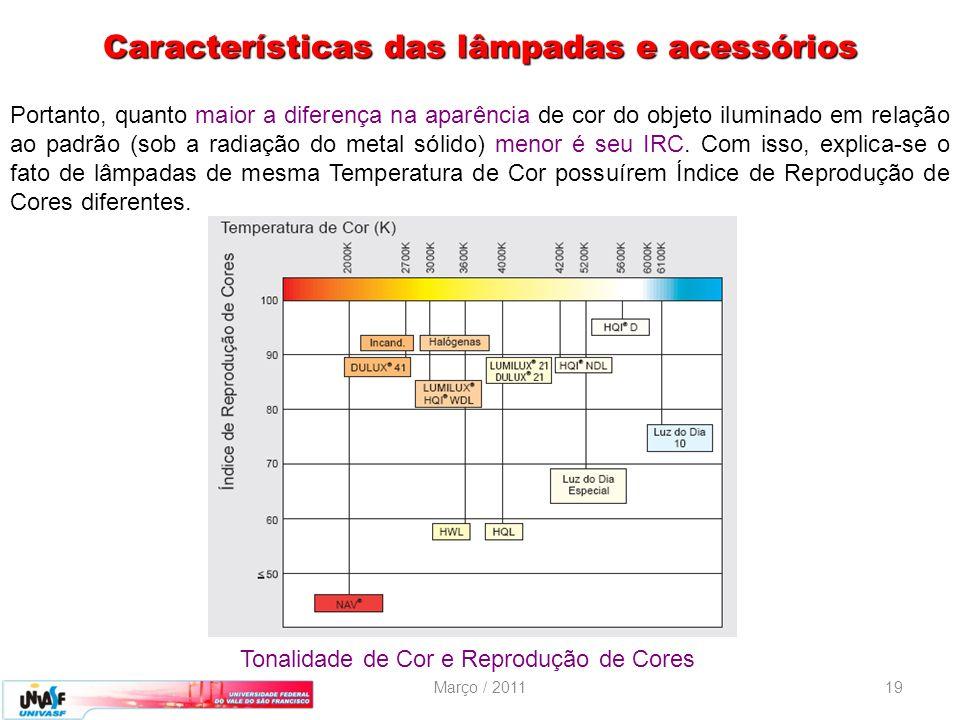 Características das lâmpadas e acessórios